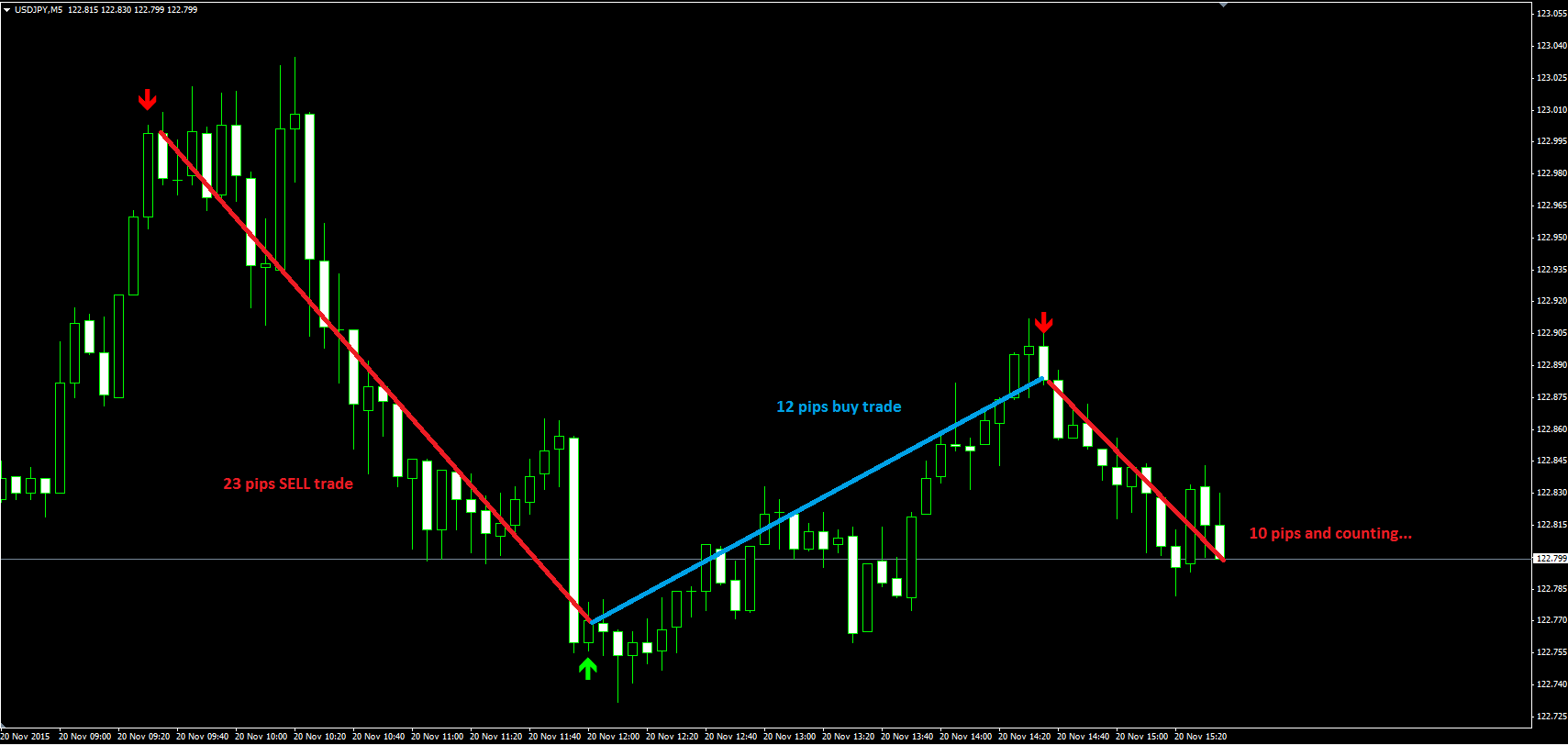 Forex factory spread indicator