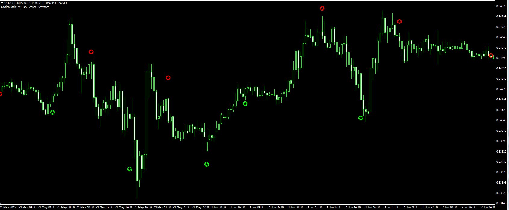 Holy grail in forex trading