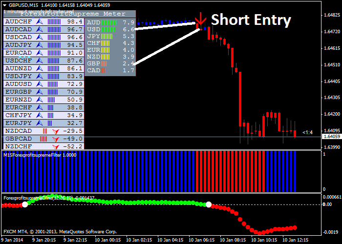 Forex Profit Supreme Trading System Review