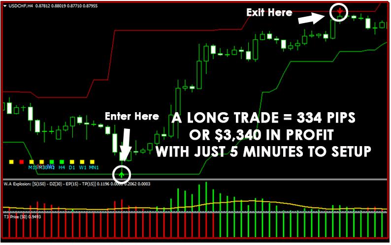 Fx Profit Rush Trading Strategy
