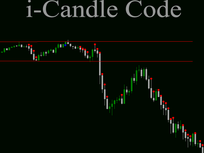 i-Candle Code Trend Follower Review
