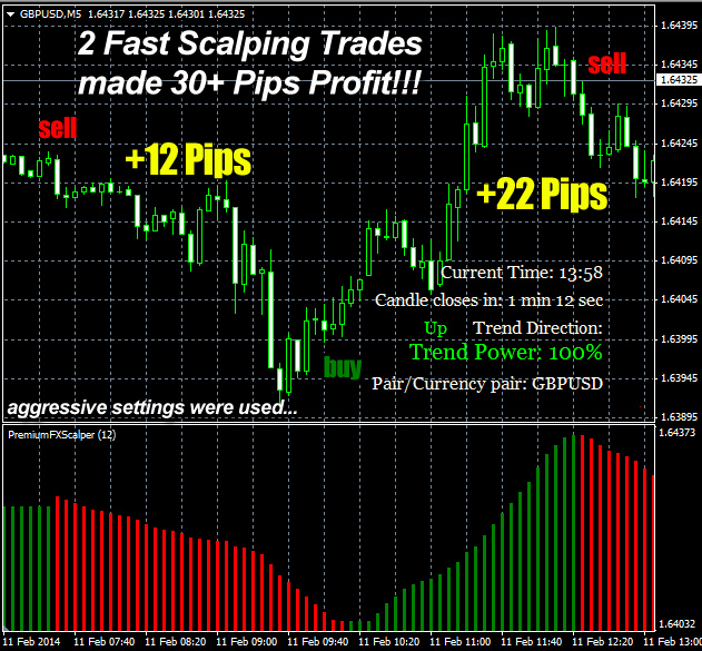 Premium FX Scalper Trading Strategy