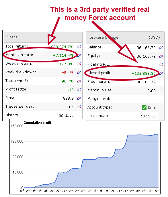 Forex verified performance testing