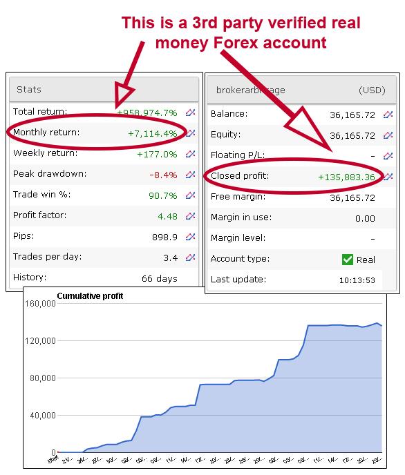 Broker Arbitrage MyFxBook Verified Results