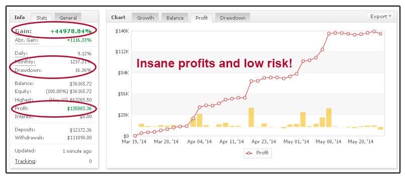 Broker Arbitrage MyFxBook Statistics Overview