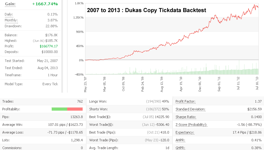 Cabex Expert Advisor Back Test Dukascopy Tick Data
