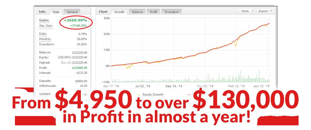 Channel Trader Pro Statistics MyFxBook