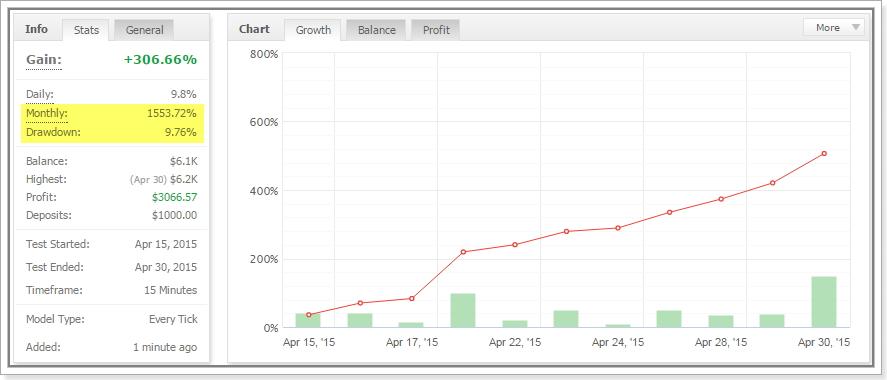 Forex Apollo MyFxBook Statistics