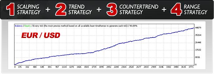Forex Combo System Trading Strategy EURUSD