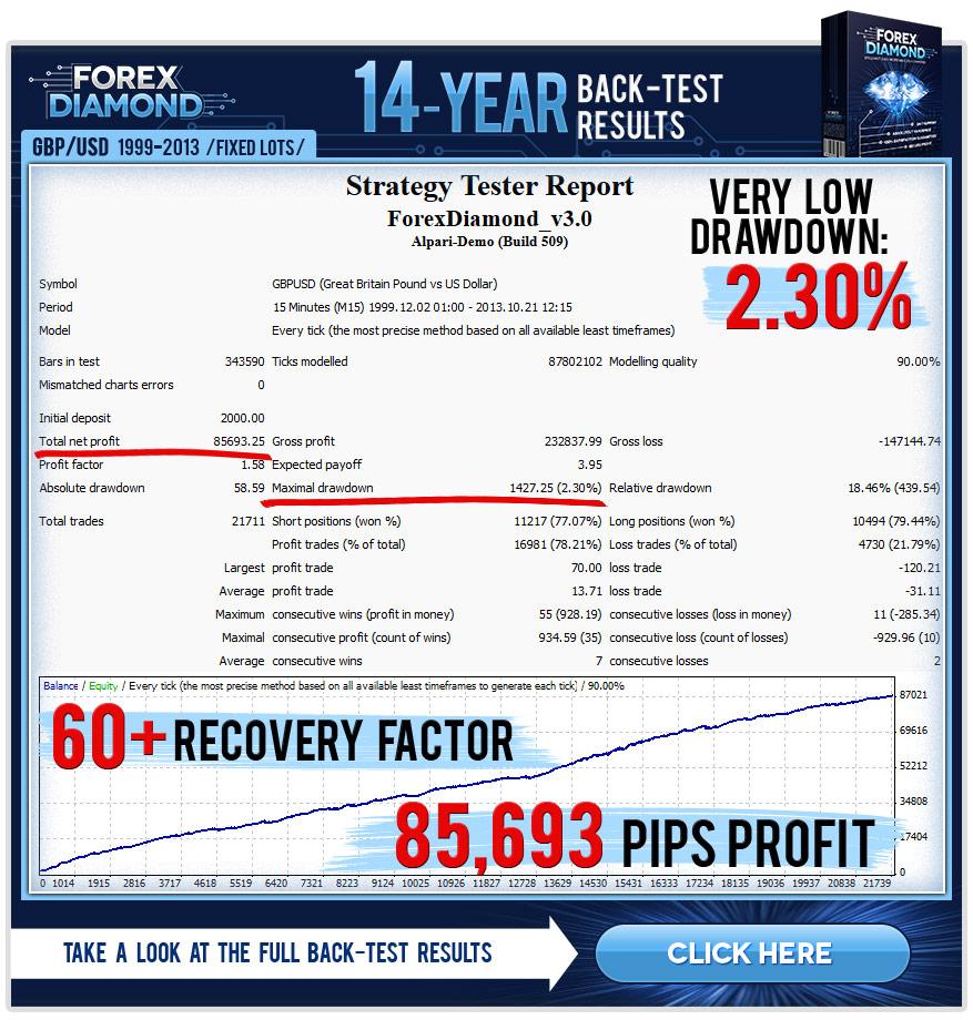 Forex Diamond Back Testing GBPUSD
