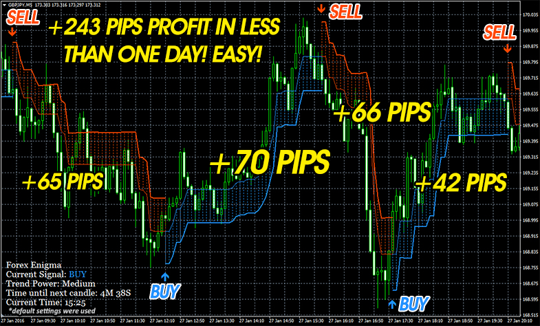Forex Enigma Trading Strategy