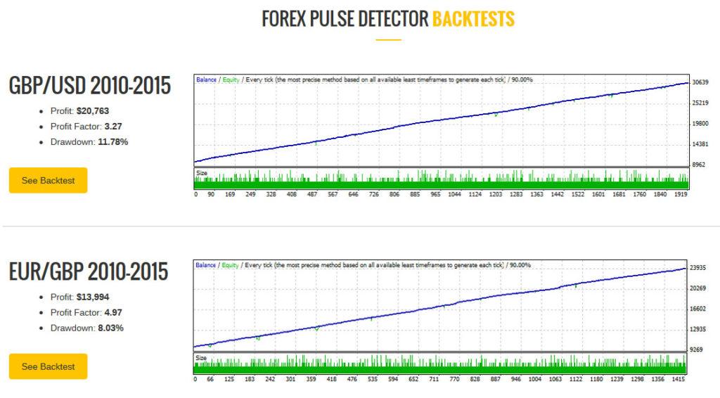 Forex Pulse Detector Back Testing