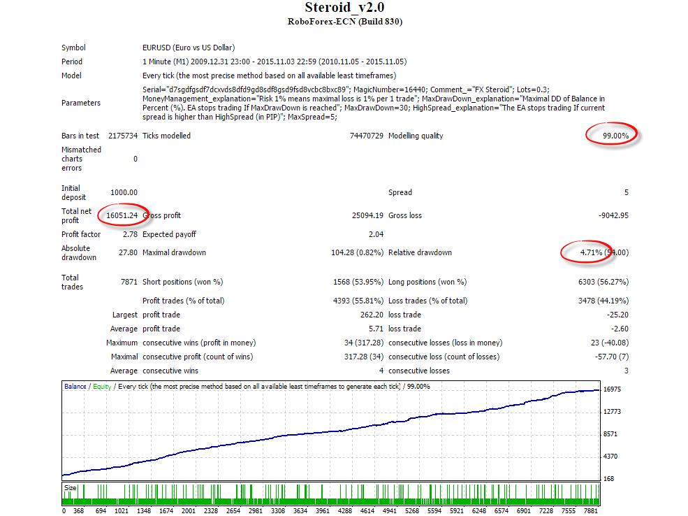 Forex Steroid Back Test EURUSD 2