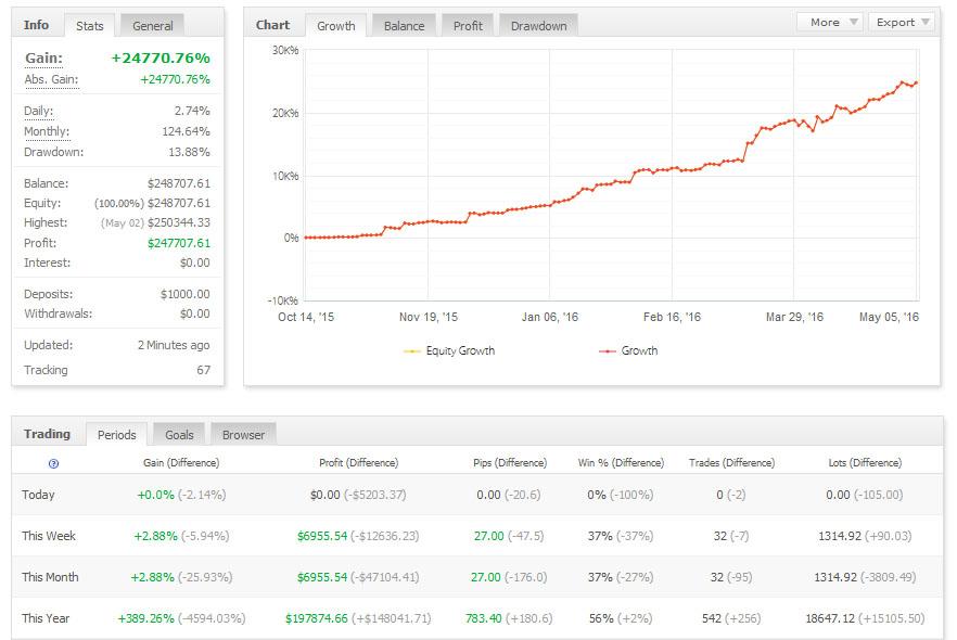 Forex Steroid MyFxBook Statistics