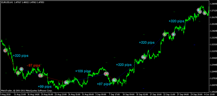Forex Trend Hunter Trading Strategy