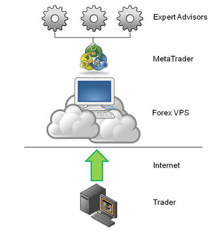 Why use a Forex Virtual Private Server (VPS)? If you are a serious Forex trader, and want to keep your MetaTrader platform running 24 hours a day, a virtual private server (VPS) is ideal. A VPS uses an external server to manage your trading connectivity; ensuring that the platform is running 24 hours a day and is not subject to downtime caused by electrical or computer problems.