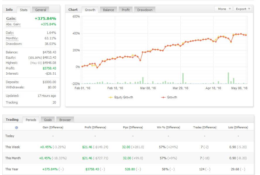 FX Secret Live Results MyFxBook Statistics