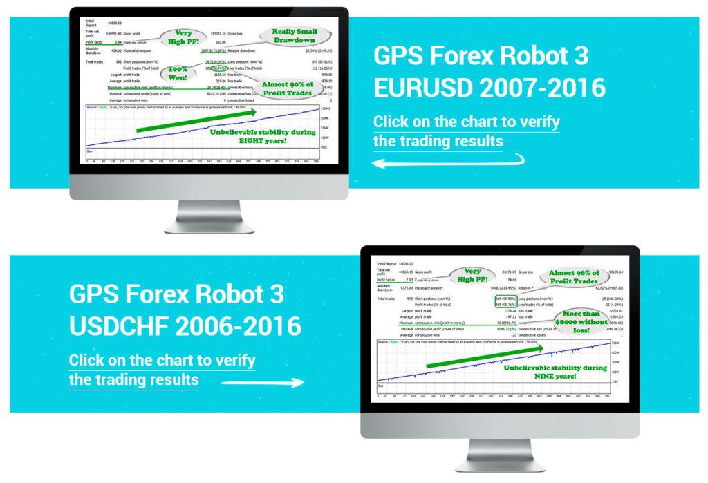 GPS Forex Robot Back Tests