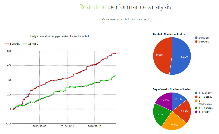 Greenbull Robot Real Time Performance Analysis