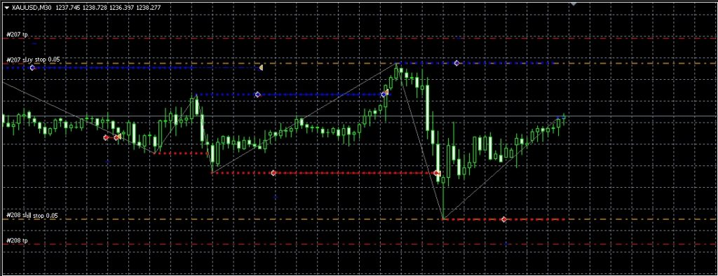 Happy Gold Trading Strategy