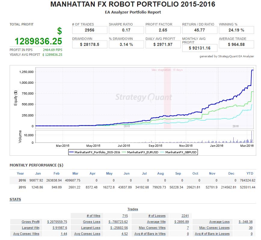 Manhattan FX Trading Portfolio