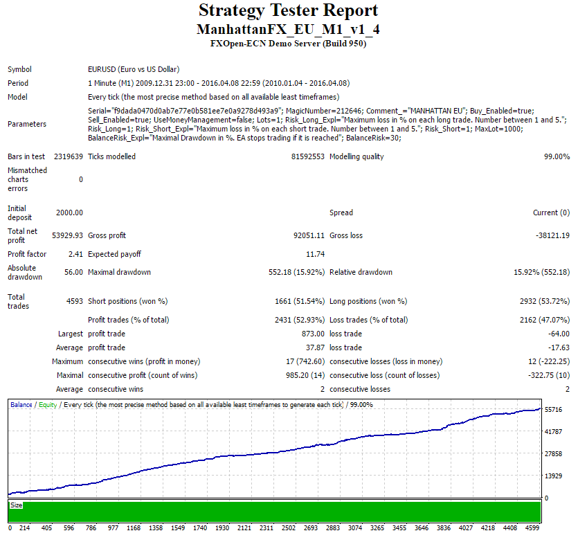Manhattan FX Back Test EURUSD