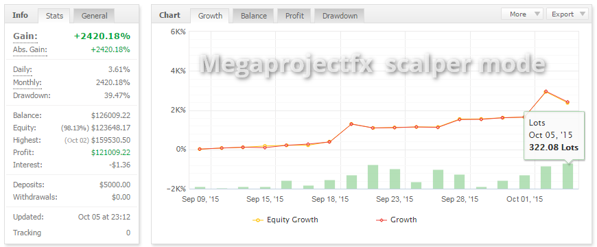 Mega Project FX MyFxBook Statistics