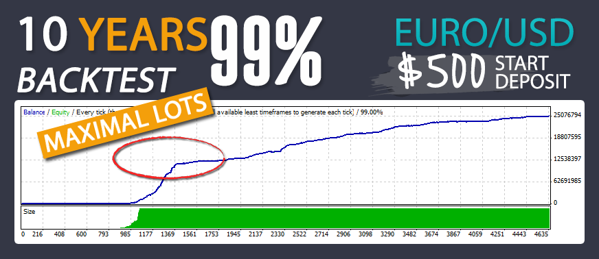 Mega Project FX Back Test EURUSD