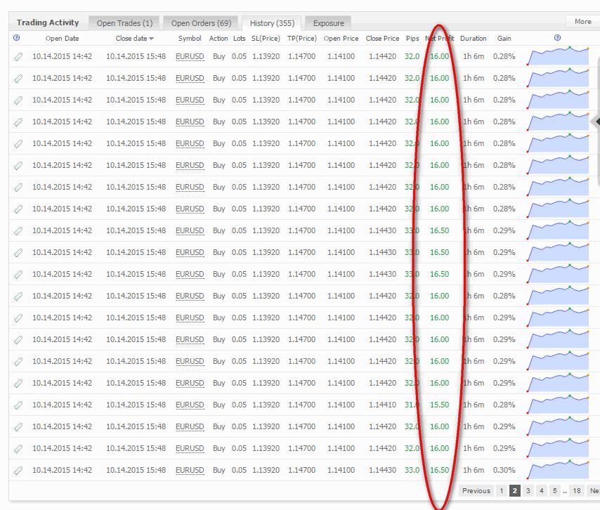 Mega Project FX MyFxBook Trading Activity