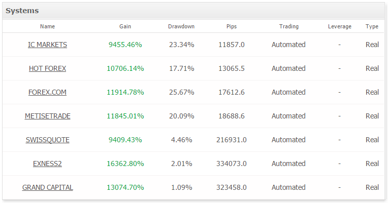 MT5 FX ROBOT Live Results Different Brokers Summary