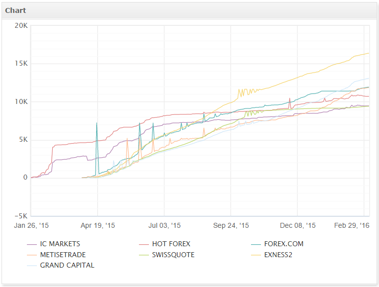 MT5 FX ROBOT Live Results Different Brokers