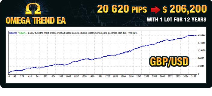 Omega Trend EA Back Test GBPUSD
