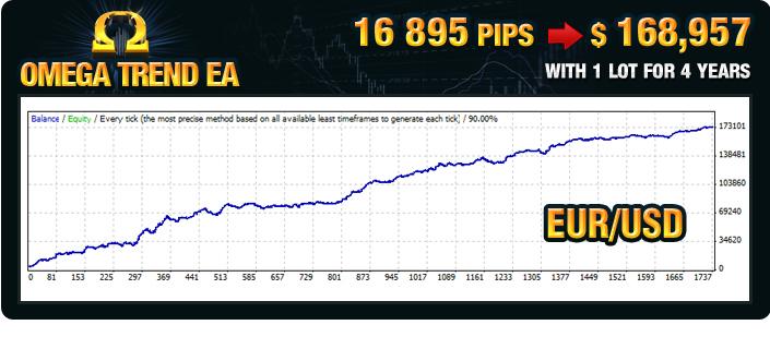 Omega Trend EA Back Test EURUSD