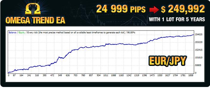 Omega Trend EA Back Test EURJPY