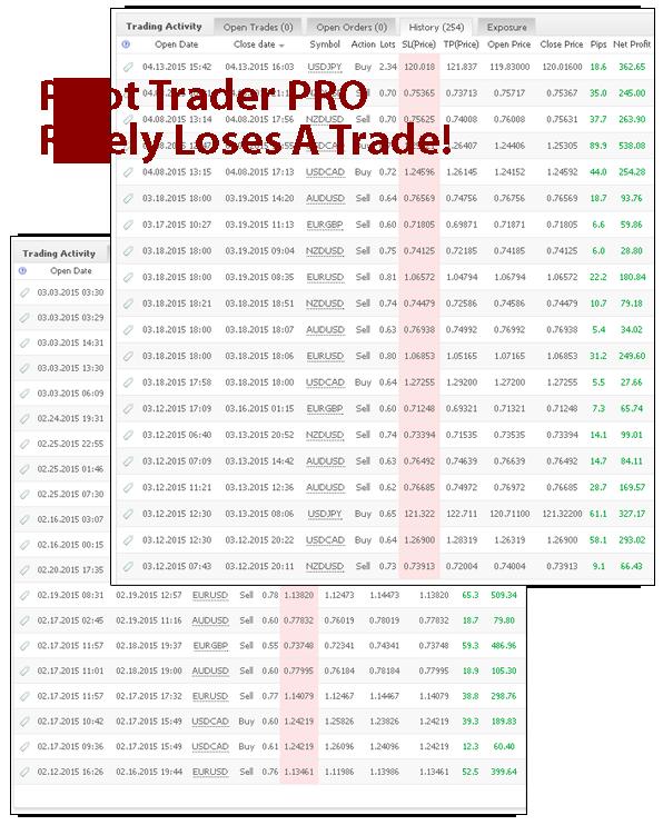 Pivot Trader Pro MyFxBook Trade History