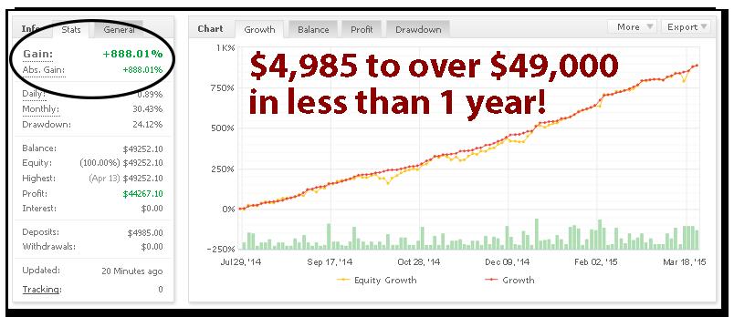 Pivot Trader Pro MyFxBook Statistics Overview