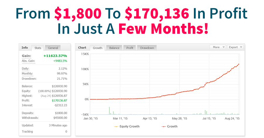 Swing Trader Pro MyFxBook Statistics