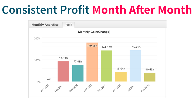 Swing Trader Pro MyFxBook Monthly Gain