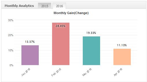 Volatility Factor EA Review