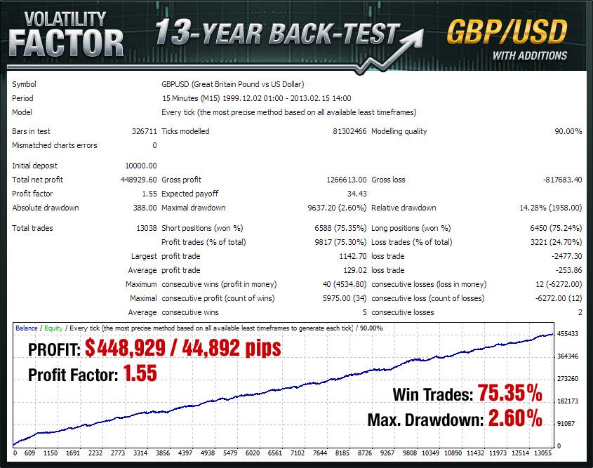 Volatility Factor EA Back Test GBPUSD
