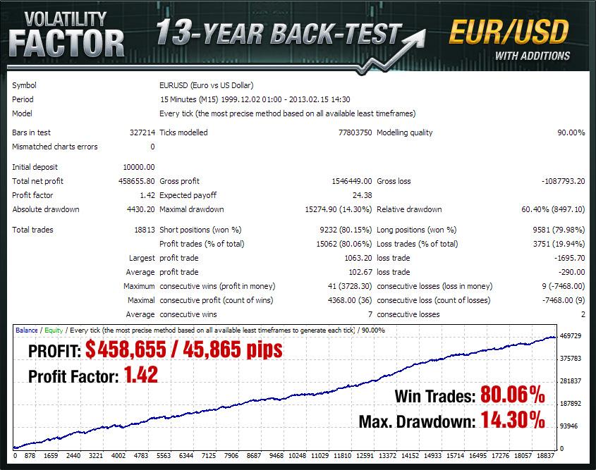 Volatility Factor EA Back Test EURUSD
