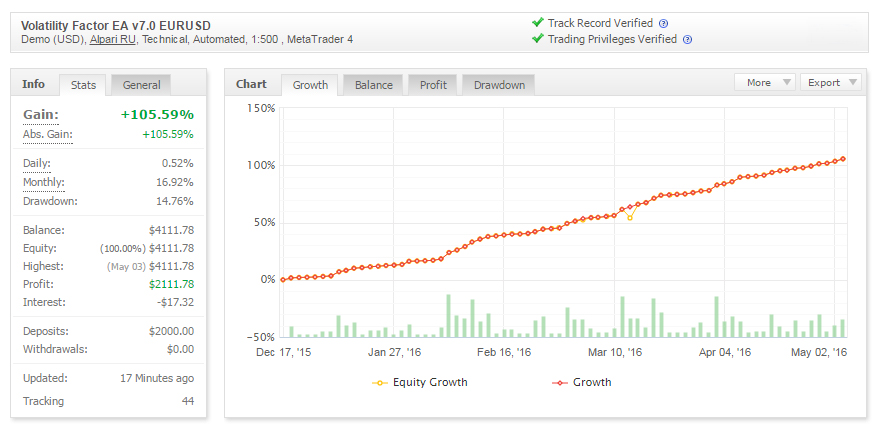 Volatility Factor EA MyFxBook Statistics