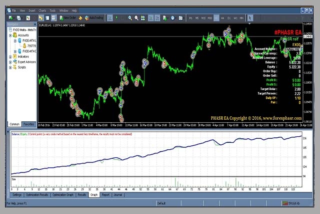 Forex Phasr EA Review | Strategy Tester Results
