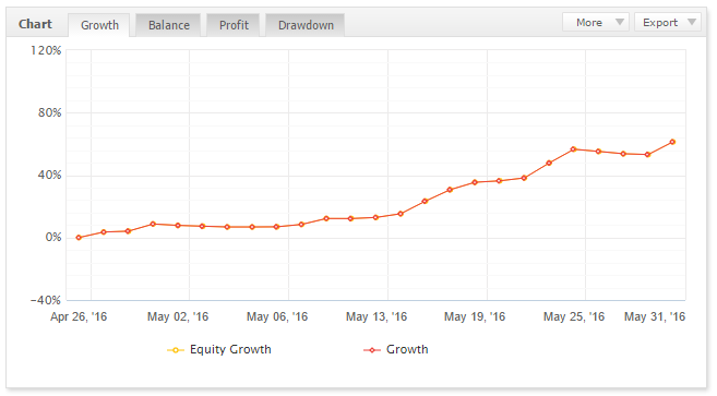 MT5 Champion Forex Robot Growth Chart