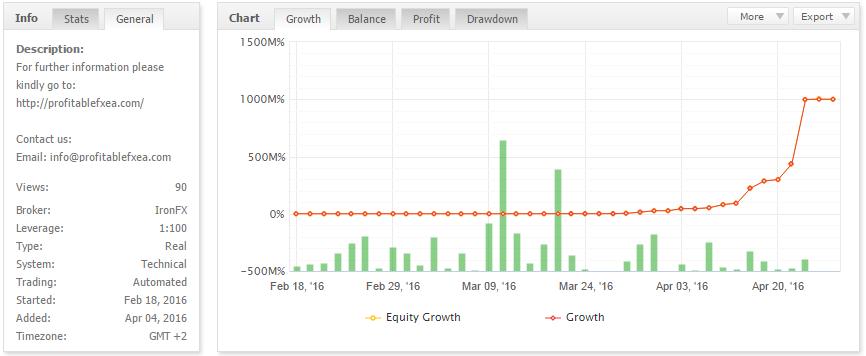 Profitable FX EA MyFxBook Verified Statistics