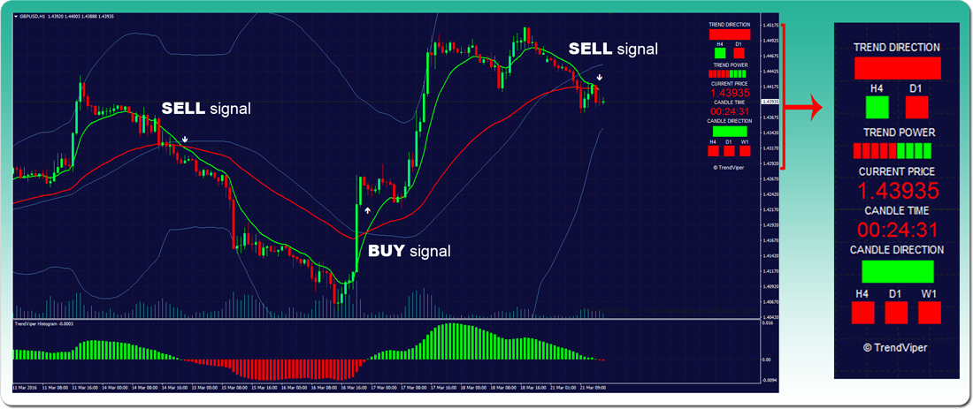 Free forex indicator with buy sell