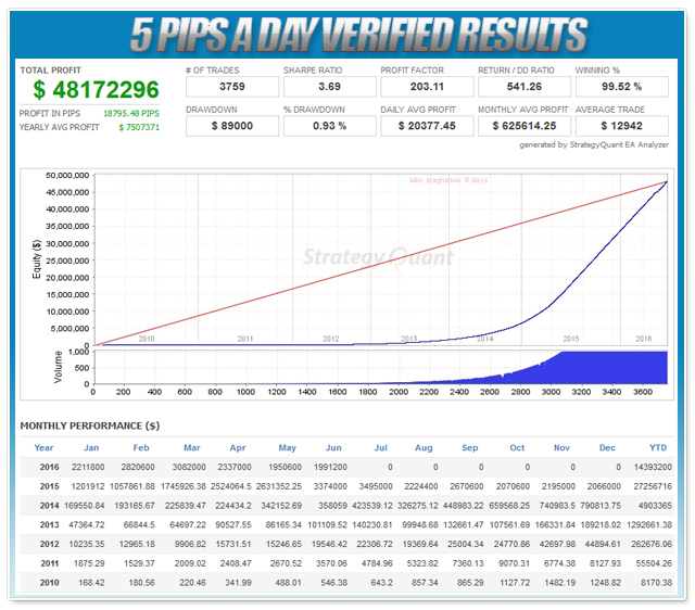 5 Pips A Day Results