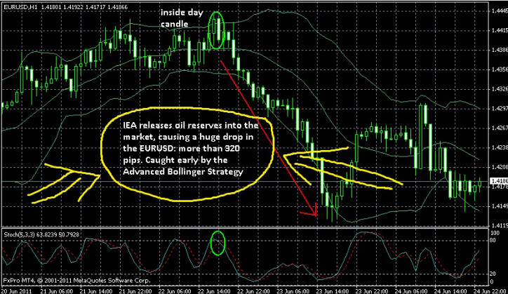 Euro Forex Secrets Review
