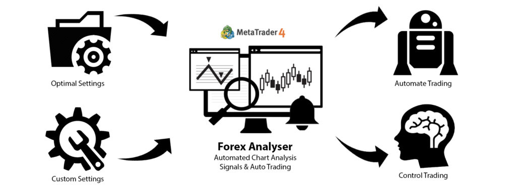 Forex Analyser Review