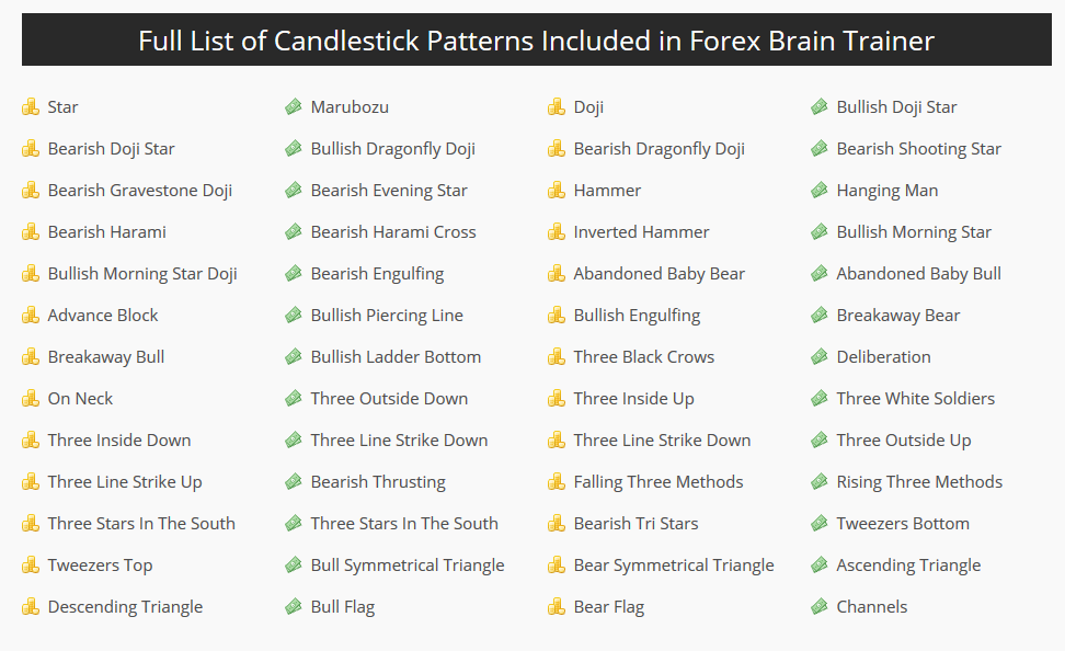 Forex Brain Trainer Review Candlestick Patterns
